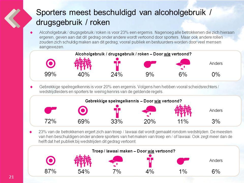 21 Sporters meest beschuldigd van alcoholgebruik / drugsgebruik / roken Alcoholgebruik / drugsgebruik / roken is voor 23% een ergernis.