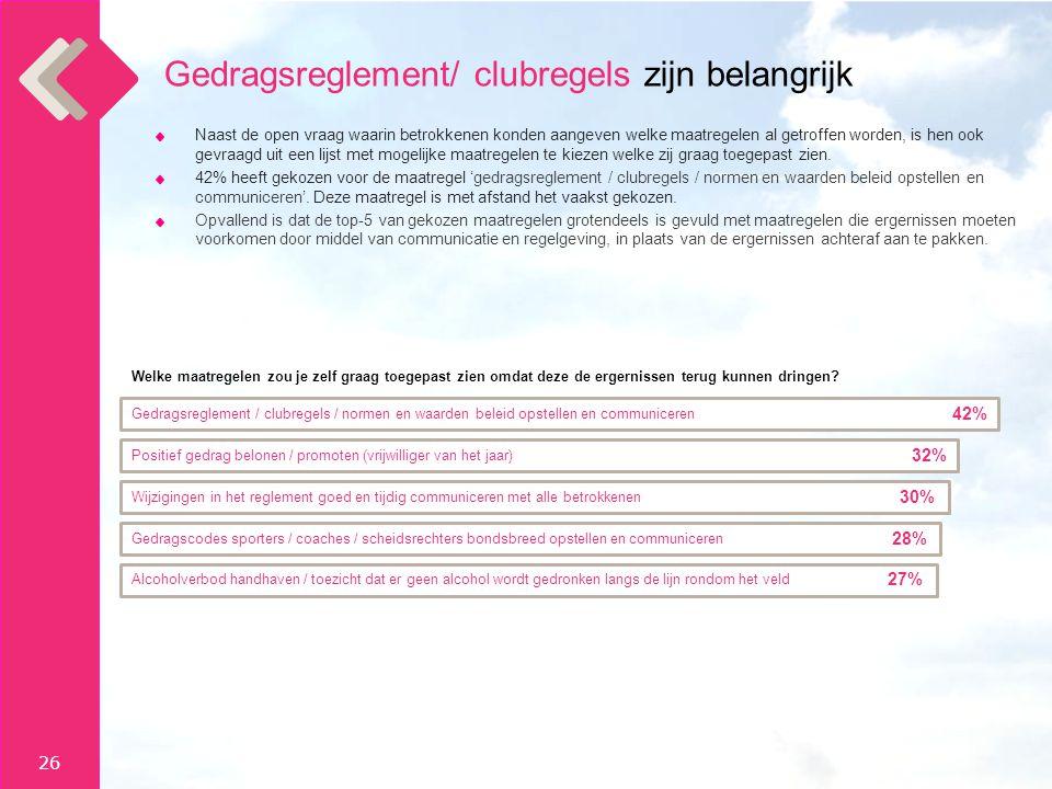 26 Gedragsreglement/ clubregels zijn belangrijk Naast de open vraag waarin betrokkenen konden aangeven welke maatregelen al getroffen worden, is hen ook gevraagd uit een lijst met mogelijke maatregelen te kiezen welke zij graag toegepast zien.