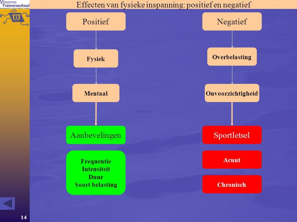 14 Effecten van fysieke inspanning: positief en negatief PositiefNegatief Fysiek Mentaal Overbelasting Onvoorzichtigheid Sportletsel Acuut Chronisch A