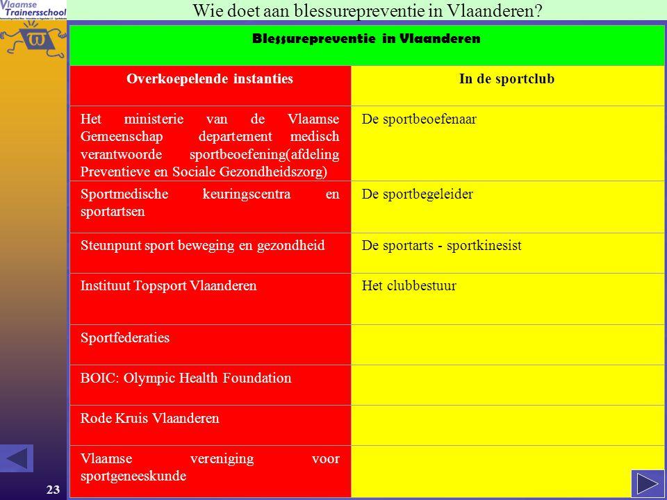 23 Wie doet aan blessurepreventie in Vlaanderen? Blessurepreventie in Vlaanderen Overkoepelende instantiesIn de sportclub Het ministerie van de Vlaams
