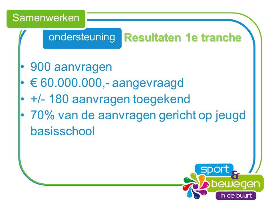 ondersteuning Samenwerken Resultaten 1e tranche 900 aanvragen € 60.000.000,- aangevraagd +/- 180 aanvragen toegekend 70% van de aanvragen gericht op j
