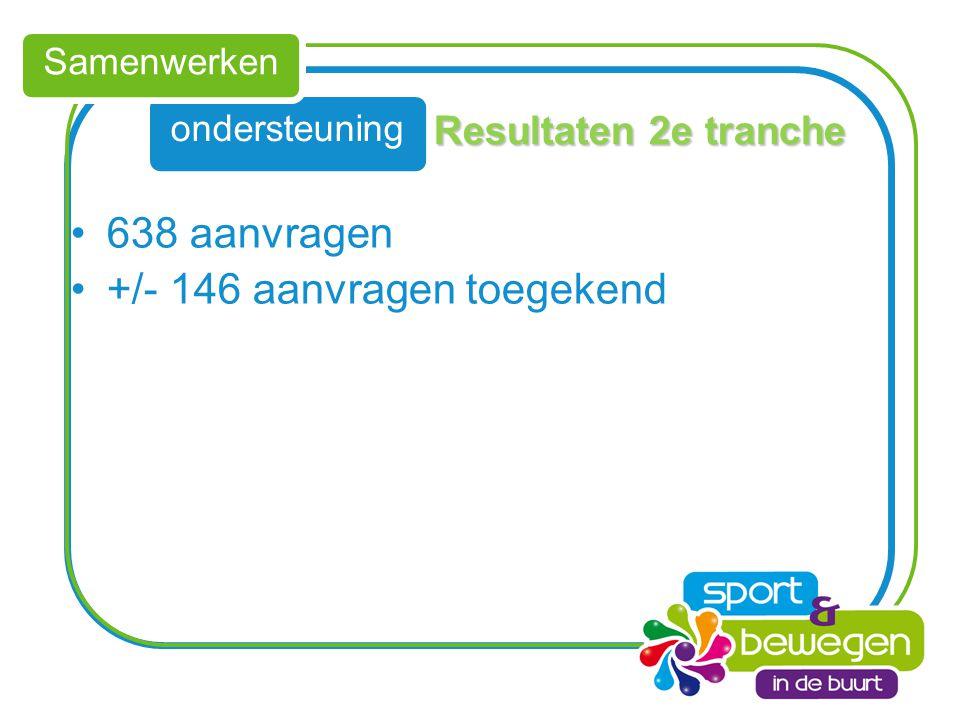 ondersteuning Samenwerken Resultaten 2e tranche 638 aanvragen +/- 146 aanvragen toegekend
