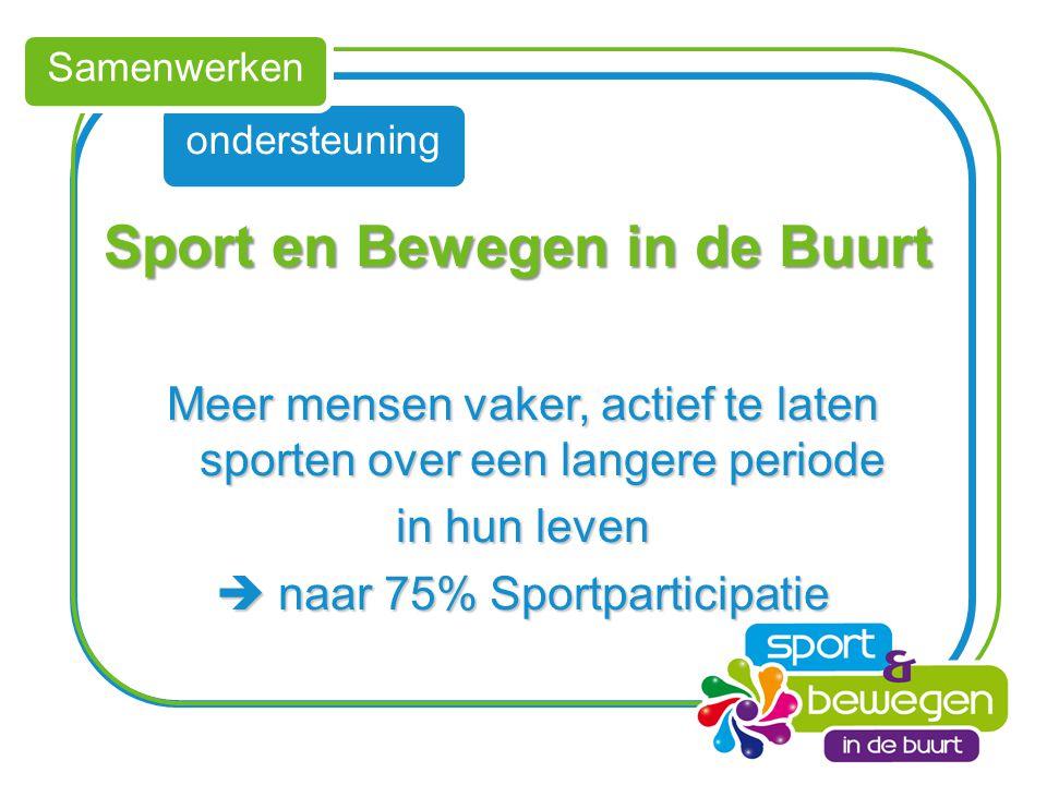 ondersteuning Samenwerken Sport en Bewegen in de Buurt Sport en Bewegen in de Buurt Meer mensen vaker, actief te laten sporten over een langere period