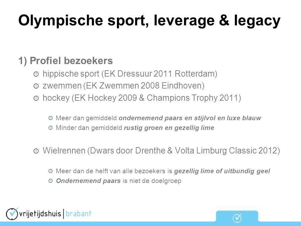 1) Profiel bezoekers hippische sport (EK Dressuur 2011 Rotterdam) zwemmen (EK Zwemmen 2008 Eindhoven) hockey (EK Hockey 2009 & Champions Trophy 2011)