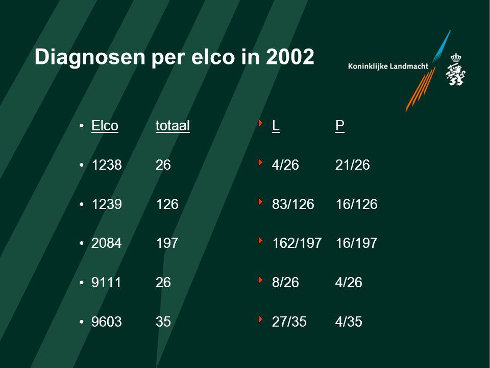 Analyse L-diagnosen per elco in 2002 ElcoL diagnosen 123983 2084162 960327  Oorzaak  43 overbelasting (52%)  13 bedrijfssportongeval  122 overbelasting (75%)  18 bedrijfssportongeval  17 overbelasting (63%)  4 bedrijfssportongeval
