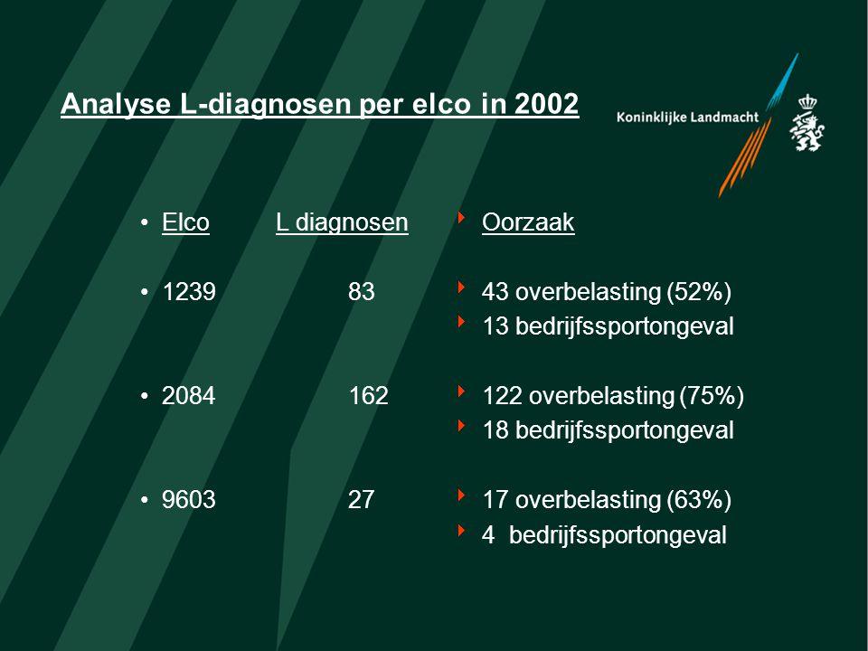 Analyse L-diagnosen per elco in 2002 ElcoL diagnosen 123983 2084162 960327  Oorzaak  43 overbelasting (52%)  13 bedrijfssportongeval  122 overbela