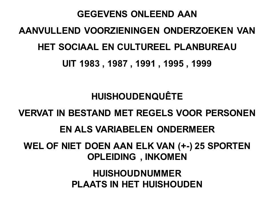 GEGEVENS ONLEEND AAN AANVULLEND VOORZIENINGEN ONDERZOEKEN VAN HET SOCIAAL EN CULTUREEL PLANBUREAU UIT 1983, 1987, 1991, 1995, 1999 HUISHOUDENQUÊTE VER