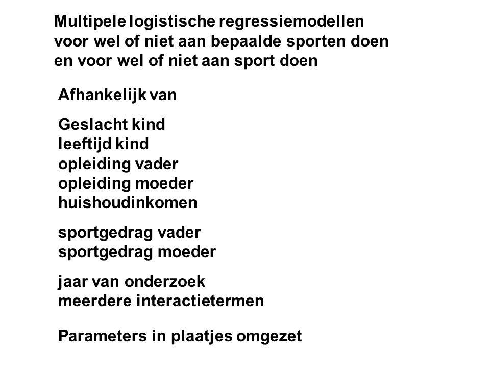 Multipele logistische regressiemodellen voor wel of niet aan bepaalde sporten doen en voor wel of niet aan sport doen Afhankelijk van Geslacht kind le
