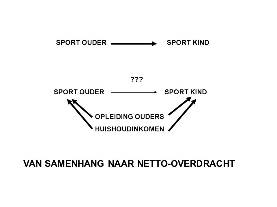 SPORT OUDERSPORT KIND ??.