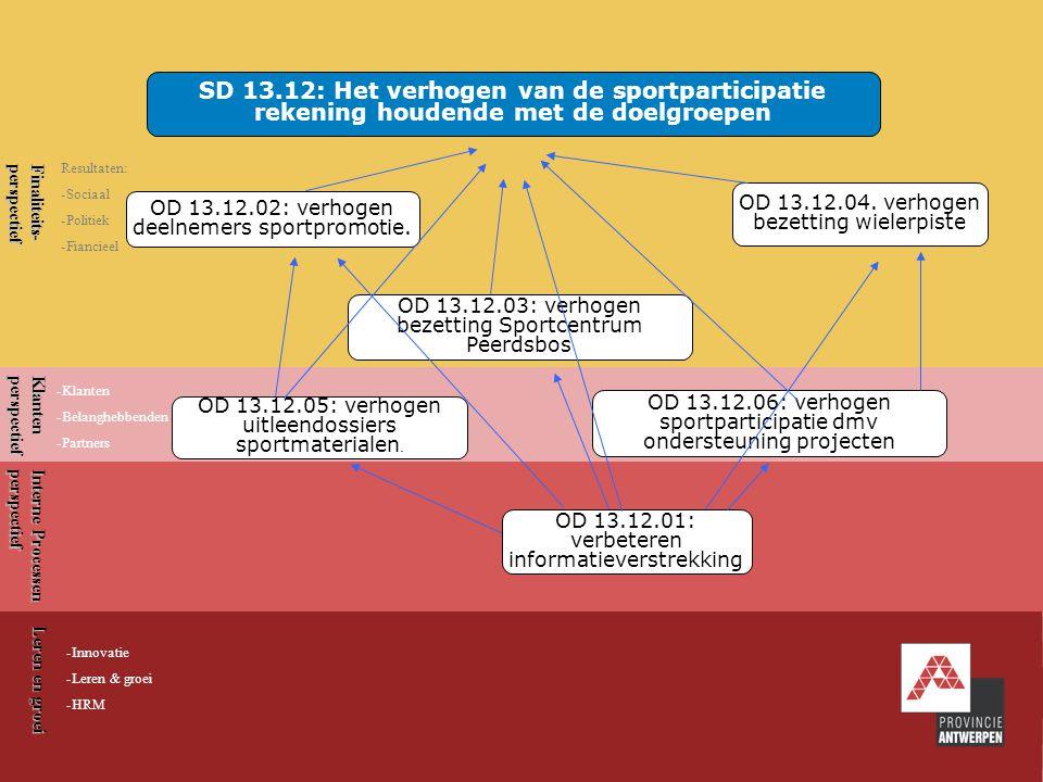 7 Provinciale Sportdienst Finaliteits-perspectief Klantenperspectief Interne Processen perspectief Leren en groei SD 13.13: Het versterken van de kwaliteit van het aanbod aan sportinfrastructuur en de sportbegeleiding OD 13.13.05: verhogen klantentevredenheid 0D 13.13.02: verhogen aanbod en kwaliteit externe bovenlokale infrastructuur OD13.13.01: verhogen kwaliteit aanbod eigen infrastructuur OD 13.13.04: verhogen sportbegeleidingsuren Vlabus OD 13.13.03: verhogen deelnemers opleidingen Resultaten: -Sociaal -Politiek -Fiancieel -Klanten -Belanghebbenden -Partners -Innovatie -Leren & groei -HRM