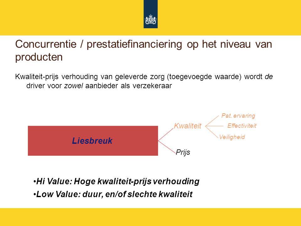 Concurrentie / prestatiefinanciering op het niveau van producten Kwaliteit-prijs verhouding van geleverde zorg (toegevoegde waarde) wordt de driver voor zowel aanbieder als verzekeraar Hi Value: Hoge kwaliteit-prijs verhouding Low Value: duur, en/of slechte kwaliteit Liesbreuk Kwaliteit Pat.