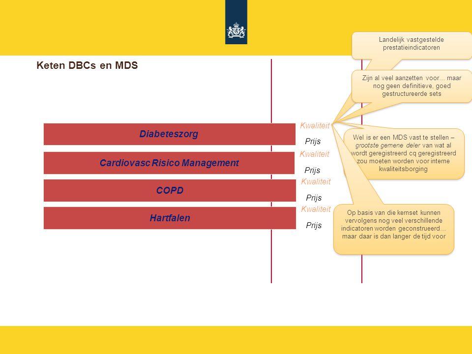 Keten DBCs en MDS Eerste LijnZiekenhuis Diabeteszorg Kwaliteit Prijs Cardiovasc Risico Management Kwaliteit Prijs COPD Kwaliteit Prijs Hartfalen Kwaliteit Prijs Landelijk vastgestelde prestatieindicatoren Zijn al veel aanzetten voor… maar nog geen definitieve, goed gestructureerde sets Wel is er een MDS vast te stellen – grootste gemene deler van wat al wordt geregistreerd cq geregistreerd zou moeten worden voor interne kwaliteitsborging Op basis van die kernset kunnen vervolgens nog veel verschillende indicatoren worden geconstrueerd… maar daar is dan langer de tijd voor