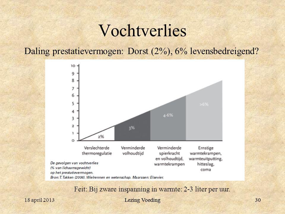 Lezing Voeding30 Vochtverlies Daling prestatievermogen: Dorst (2%), 6% levensbedreigend? Feit: Bij zware inspanning in warmte: 2-3 liter per uur. 18 a