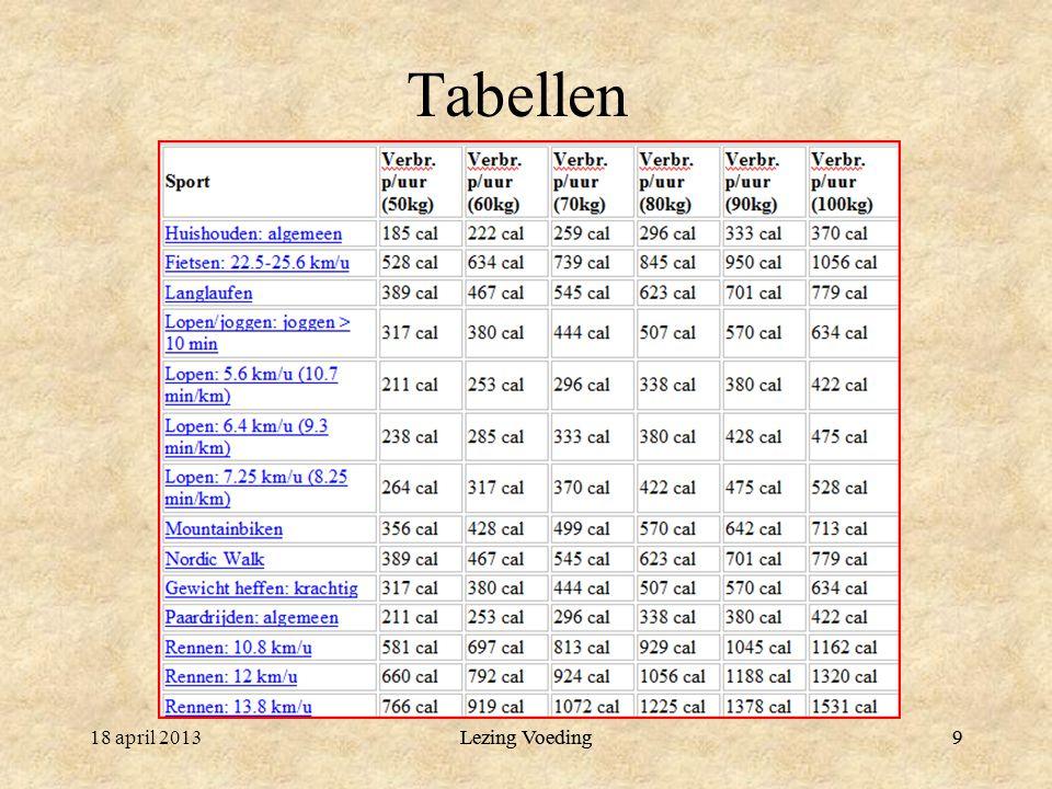 9 Tabellen 18 april 2013Lezing Voeding9