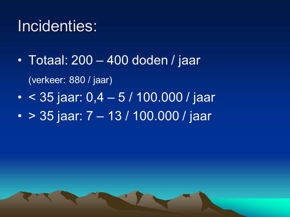 Incidenties: Totaal: 200 – 400 doden / jaar (verkeer: 880 / jaar) < 35 jaar: 0,4 – 5 / 100.000 / jaar > 35 jaar: 7 – 13 / 100.000 / jaar