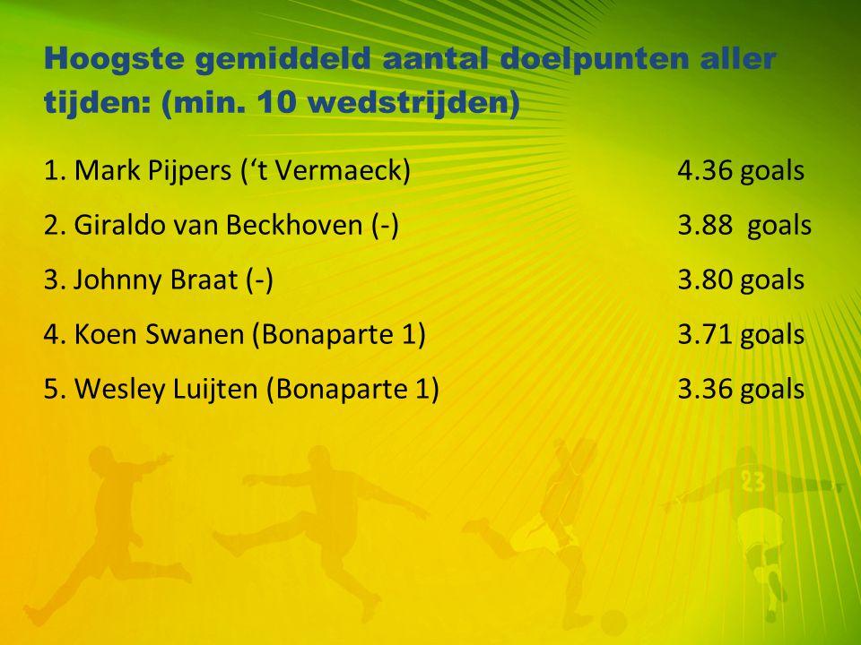 Hoogste gemiddeld aantal doelpunten aller tijden: (min. 10 wedstrijden) 1. Mark Pijpers ('t Vermaeck) 4.36 goals 2. Giraldo van Beckhoven (-) 3.88 goa