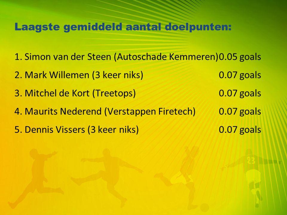 Laagste gemiddeld aantal doelpunten: 1. Simon van der Steen (Autoschade Kemmeren)0.05 goals 2. Mark Willemen (3 keer niks)0.07 goals 3. Mitchel de Kor