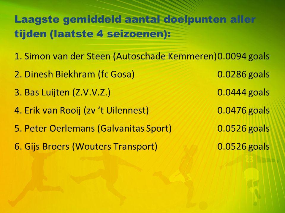 Laagste gemiddeld aantal doelpunten aller tijden (laatste 4 seizoenen): 1. Simon van der Steen (Autoschade Kemmeren)0.0094 goals 2. Dinesh Biekhram (f
