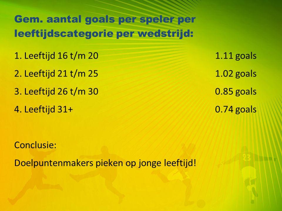 Gem. aantal goals per speler per leeftijdscategorie per wedstrijd: 1. Leeftijd 16 t/m 201.11 goals 2. Leeftijd 21 t/m 251.02 goals 3. Leeftijd 26 t/m