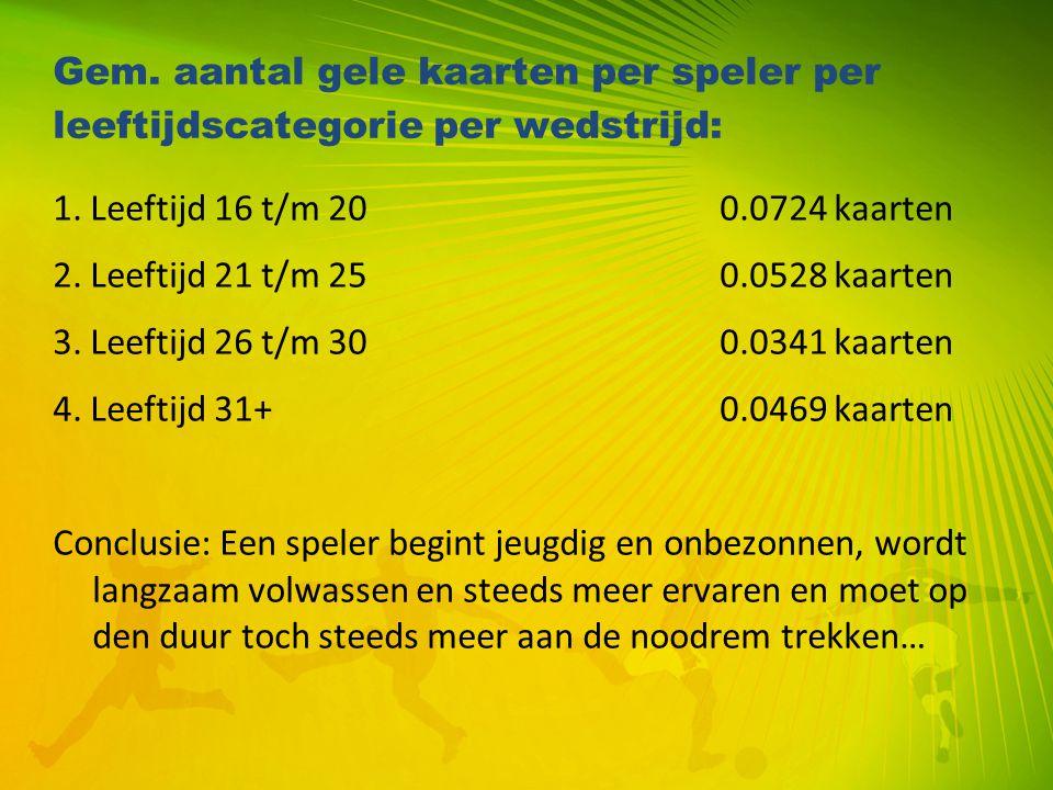 Gem. aantal gele kaarten per speler per leeftijdscategorie per wedstrijd: 1. Leeftijd 16 t/m 200.0724 kaarten 2. Leeftijd 21 t/m 250.0528 kaarten 3. L