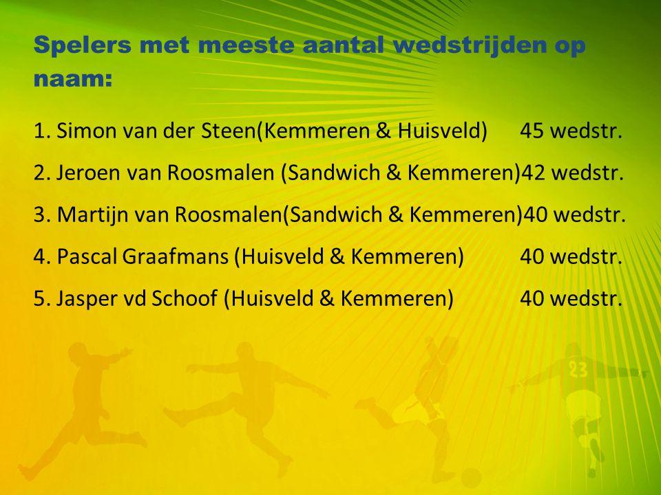 Spelers met meeste aantal wedstrijden op naam: 1. Simon van der Steen(Kemmeren & Huisveld) 45 wedstr. 2. Jeroen van Roosmalen (Sandwich & Kemmeren)42