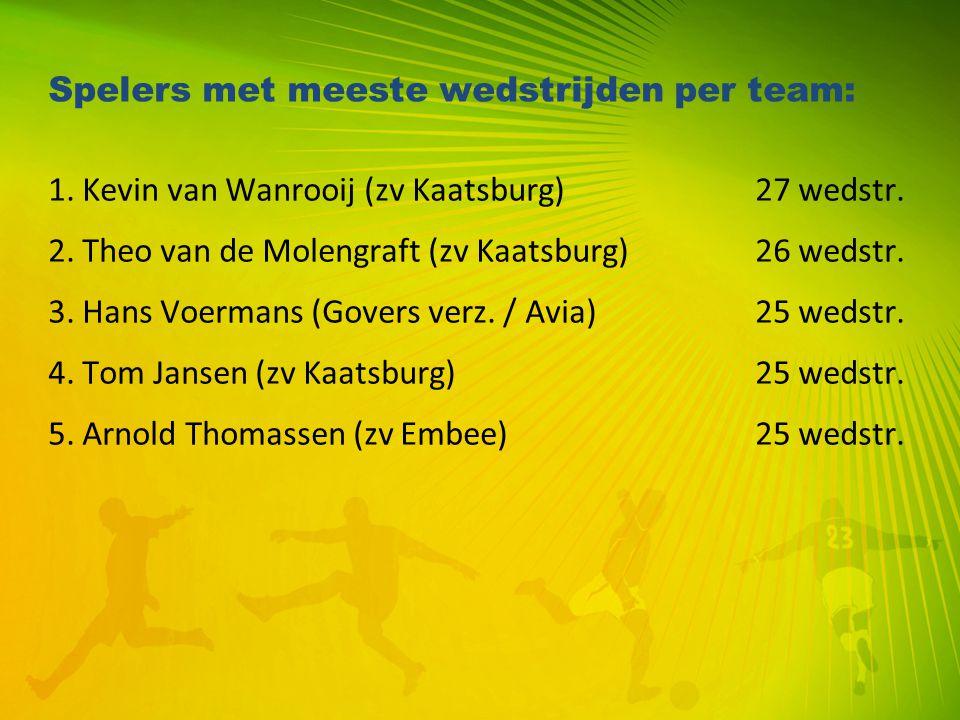 Spelers met meeste wedstrijden per team: 1. Kevin van Wanrooij (zv Kaatsburg) 27 wedstr. 2. Theo van de Molengraft (zv Kaatsburg) 26 wedstr. 3. Hans V