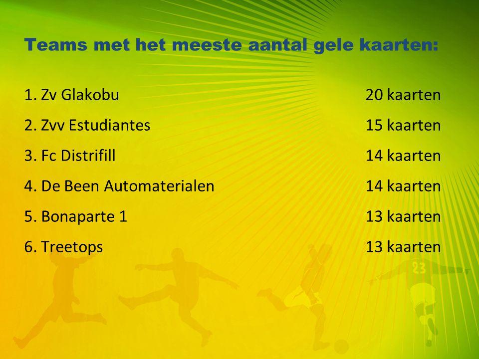 Teams met het meeste aantal gele kaarten: 1. Zv Glakobu 20 kaarten 2. Zvv Estudiantes15 kaarten 3. Fc Distrifill14 kaarten 4. De Been Automaterialen14