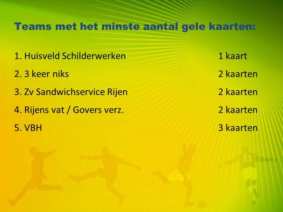 Teams met het minste aantal gele kaarten: 1. Huisveld Schilderwerken 1 kaart 2. 3 keer niks 2 kaarten 3. Zv Sandwichservice Rijen 2 kaarten 4. Rijens