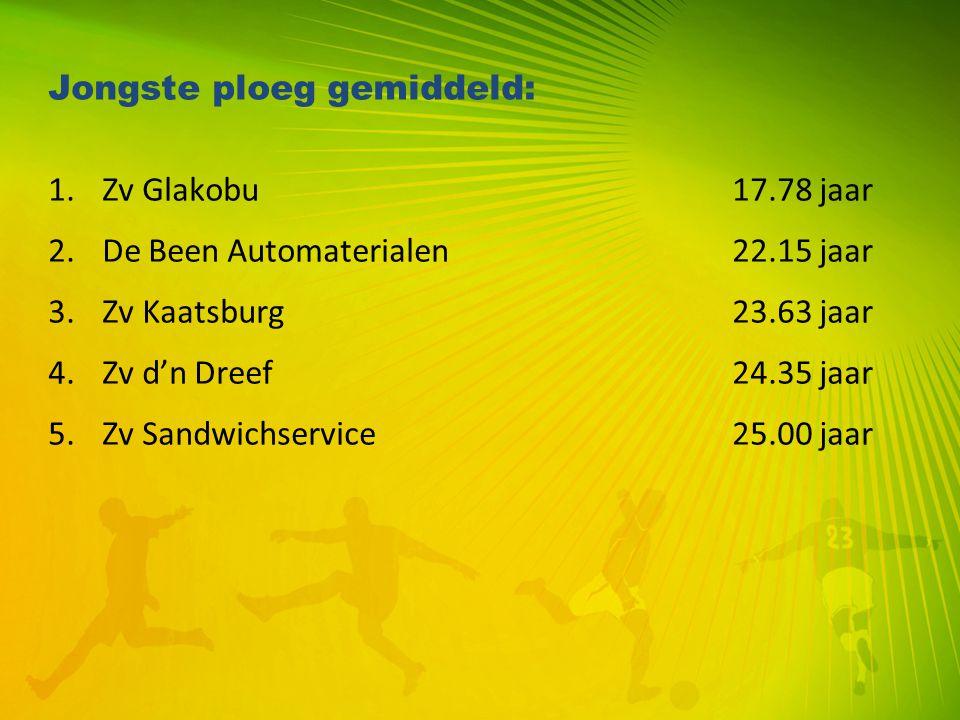 Jongste ploeg gemiddeld: 1.Zv Glakobu17.78 jaar 2.De Been Automaterialen22.15 jaar 3.Zv Kaatsburg23.63 jaar 4.Zv d'n Dreef24.35 jaar 5.Zv Sandwichserv
