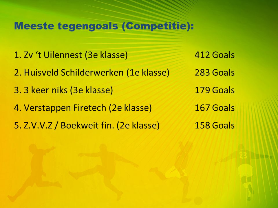 Meeste tegengoals (Competitie): 1. Zv 't Uilennest (3e klasse) 412 Goals 2. Huisveld Schilderwerken (1e klasse) 283 Goals 3. 3 keer niks (3e klasse) 1