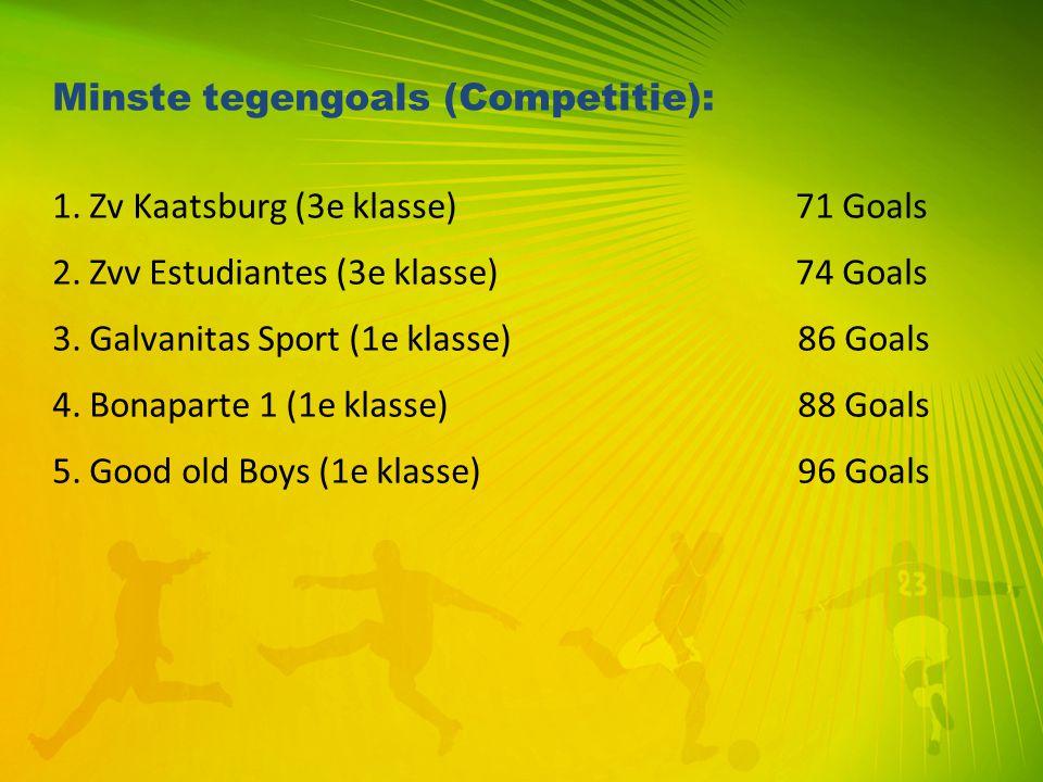 Minste tegengoals (Competitie): 1. Zv Kaatsburg (3e klasse)71 Goals 2. Zvv Estudiantes (3e klasse)74 Goals 3. Galvanitas Sport (1e klasse) 86 Goals 4.