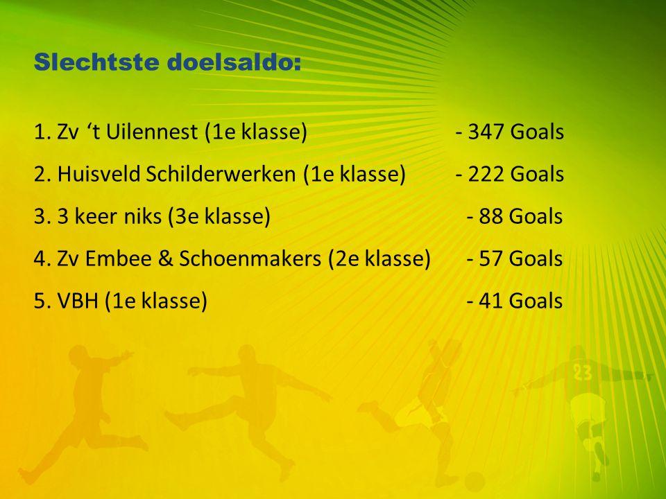 Slechtste doelsaldo: 1. Zv 't Uilennest (1e klasse) - 347 Goals 2. Huisveld Schilderwerken (1e klasse)- 222 Goals 3. 3 keer niks (3e klasse) - 88 Goal