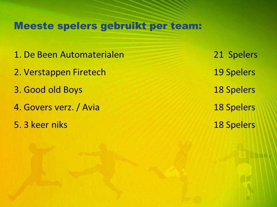 Meeste spelers gebruikt per team: 1. De Been Automaterialen 21 Spelers 2. Verstappen Firetech 19 Spelers 3. Good old Boys 18 Spelers 4. Govers verz. /