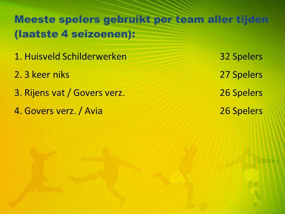 Meeste spelers gebruikt per team aller tijden (laatste 4 seizoenen): 1. Huisveld Schilderwerken 32 Spelers 2. 3 keer niks 27 Spelers 3. Rijens vat / G
