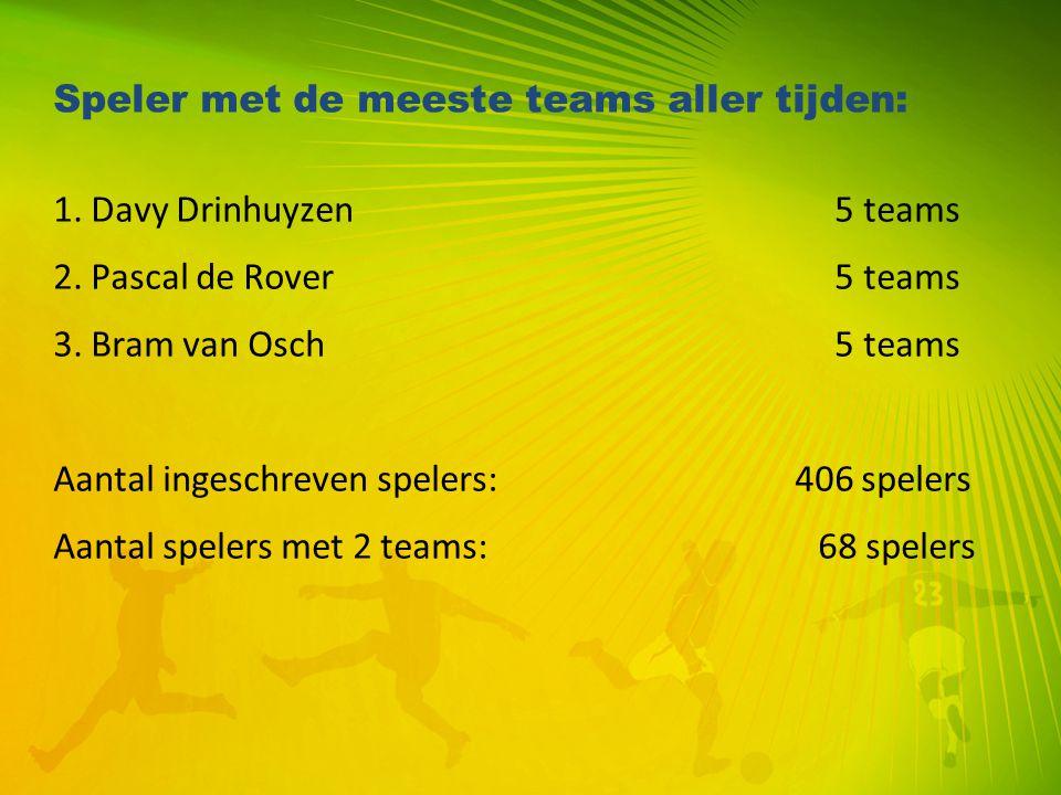 Speler met de meeste teams aller tijden: 1. Davy Drinhuyzen 5 teams 2. Pascal de Rover 5 teams 3. Bram van Osch 5 teams Aantal ingeschreven spelers: 4