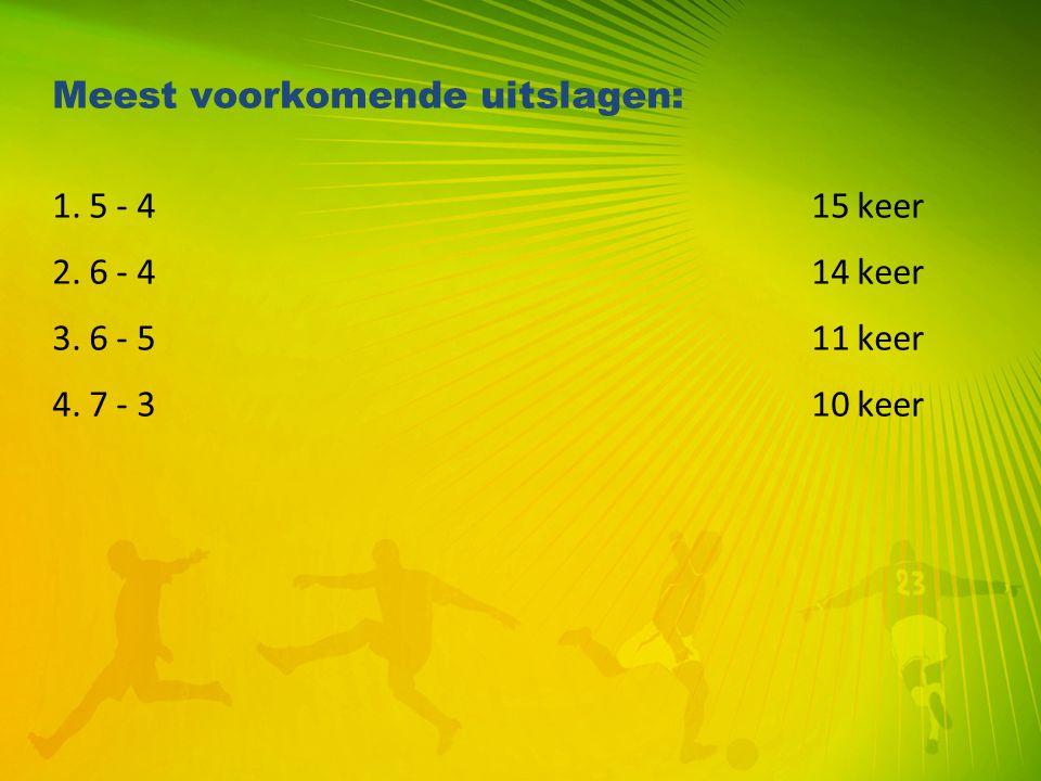 Meest voorkomende uitslagen: 1. 5 - 4 15 keer 2. 6 - 4 14 keer 3. 6 - 5 11 keer 4. 7 - 3 10 keer