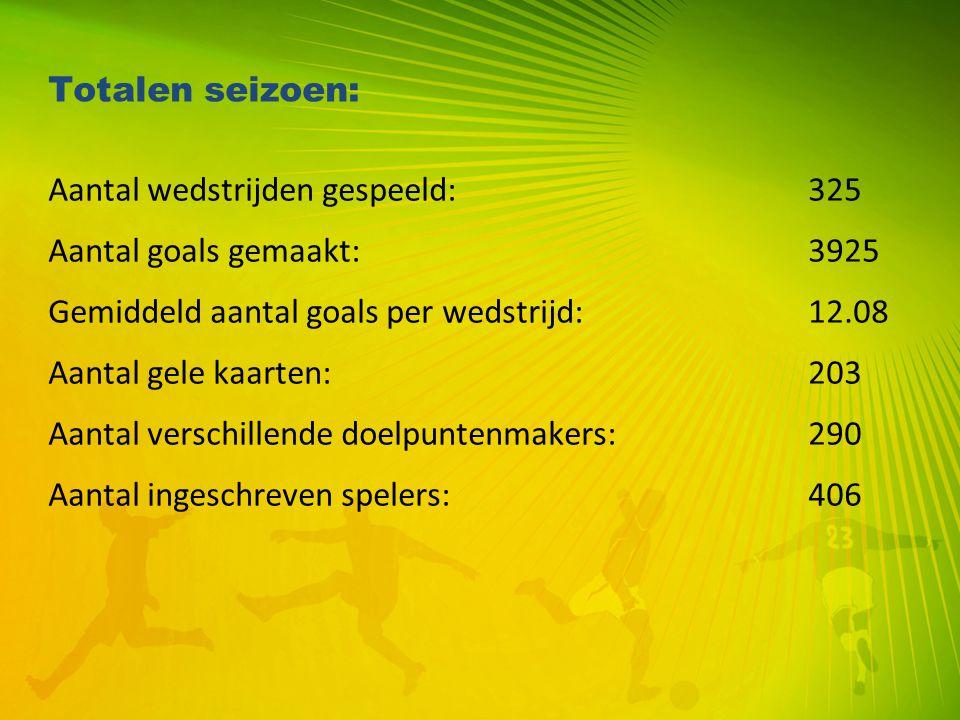 Totalen seizoen: Aantal wedstrijden gespeeld:325 Aantal goals gemaakt:3925 Gemiddeld aantal goals per wedstrijd:12.08 Aantal gele kaarten:203 Aantal v