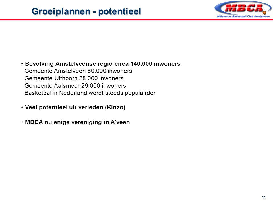 11 Groeiplannen - potentieel Groeiplannen - potentieel Bevolking Amstelveense regio circa 140.000 inwoners Gemeente Amstelveen 80.000 inwoners Gemeent