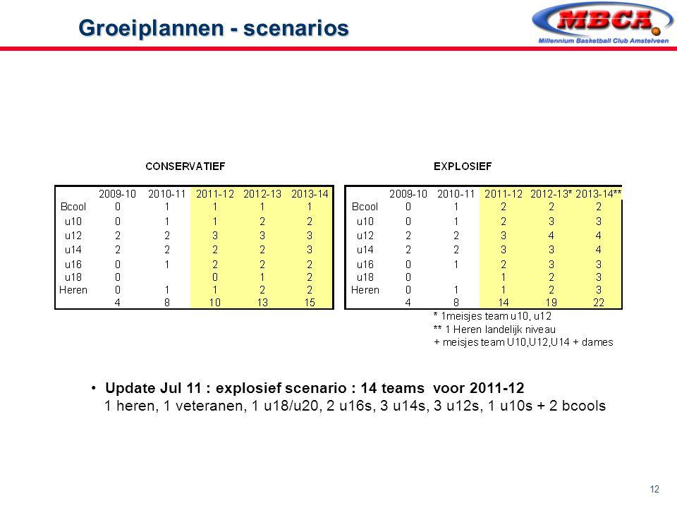 12 Groeiplannen - scenarios Groeiplannen - scenarios Update Jul 11 : explosief scenario : 14 teams voor 2011-12 1 heren, 1 veteranen, 1 u18/u20, 2 u16