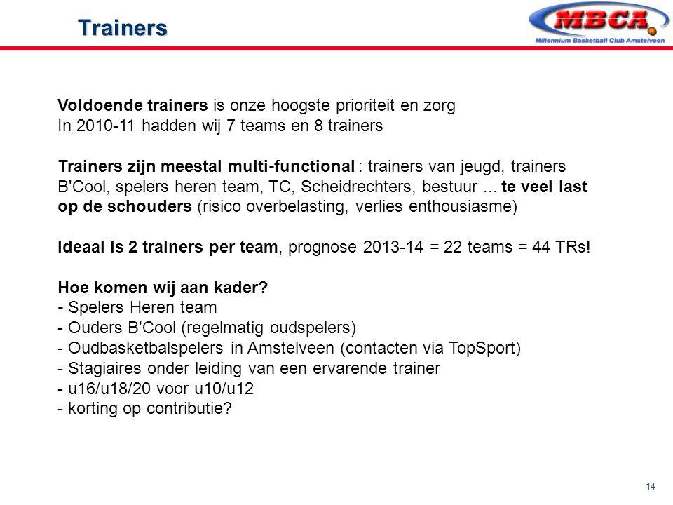 14 Trainers Trainers Voldoende trainers is onze hoogste prioriteit en zorg In 2010-11 hadden wij 7 teams en 8 trainers Trainers zijn meestal multi-fun