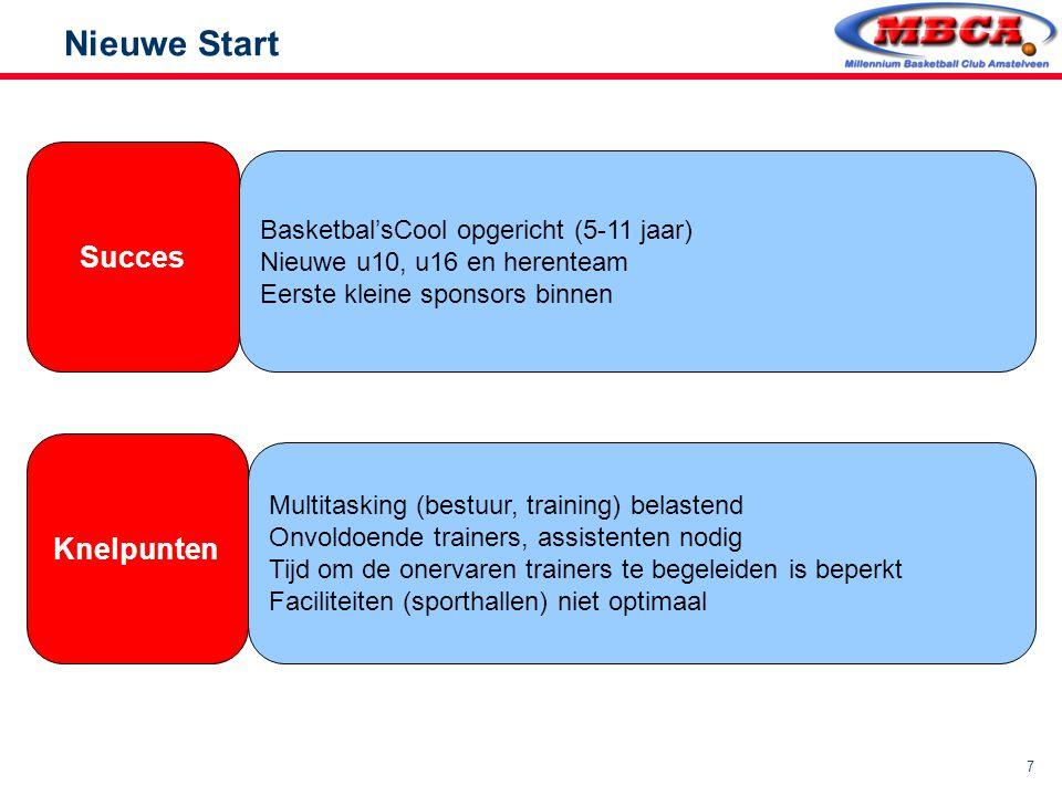 7 Nieuwe Start Succes Knelpunten Basketbal'sCool opgericht (5-11 jaar) Nieuwe u10, u16 en herenteam Eerste kleine sponsors binnen Multitasking (bestuu