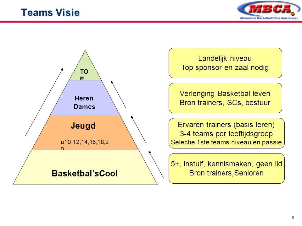 9 Teams Visie Teams Visie TO P Heren Dames Jeugd u10,12,14,16,18,2 0 Basketbal'sCool 5+, instuif, kennismaken, geen lid Bron trainers,Senioren Ervaren