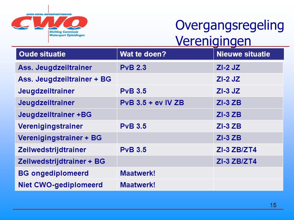 15 Overgangsregeling Verenigingen Oude situatieWat te doen?Nieuwe situatie Ass.