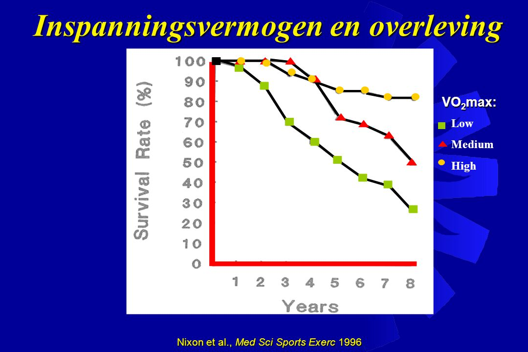 Low Medium High Nixon et al., Med Sci Sports Exerc 1996 Inspanningsvermogen en overleving VO 2 max: