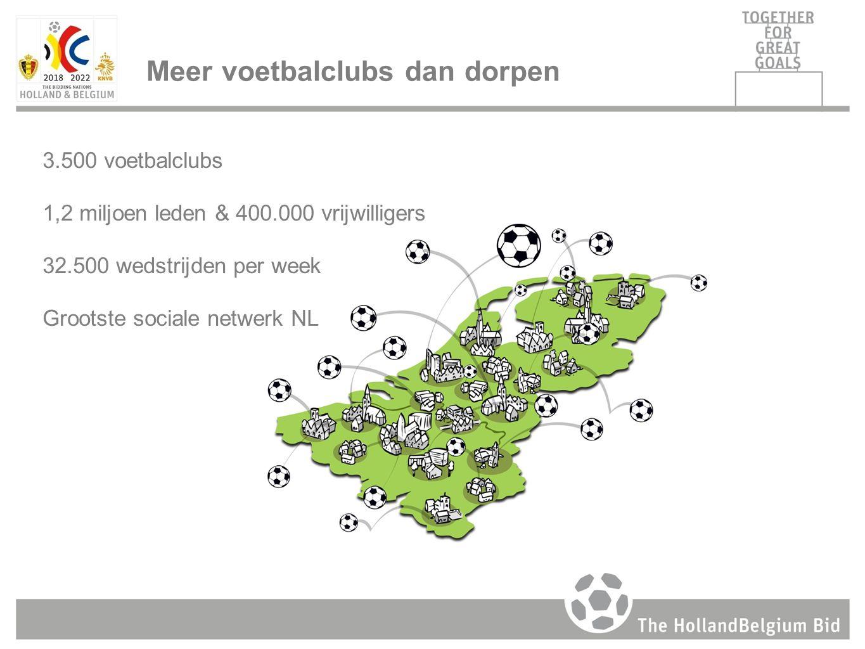 3.500 voetbalclubs 1,2 miljoen leden & 400.000 vrijwilligers 32.500 wedstrijden per week Grootste sociale netwerk NL Meer voetbalclubs dan dorpen