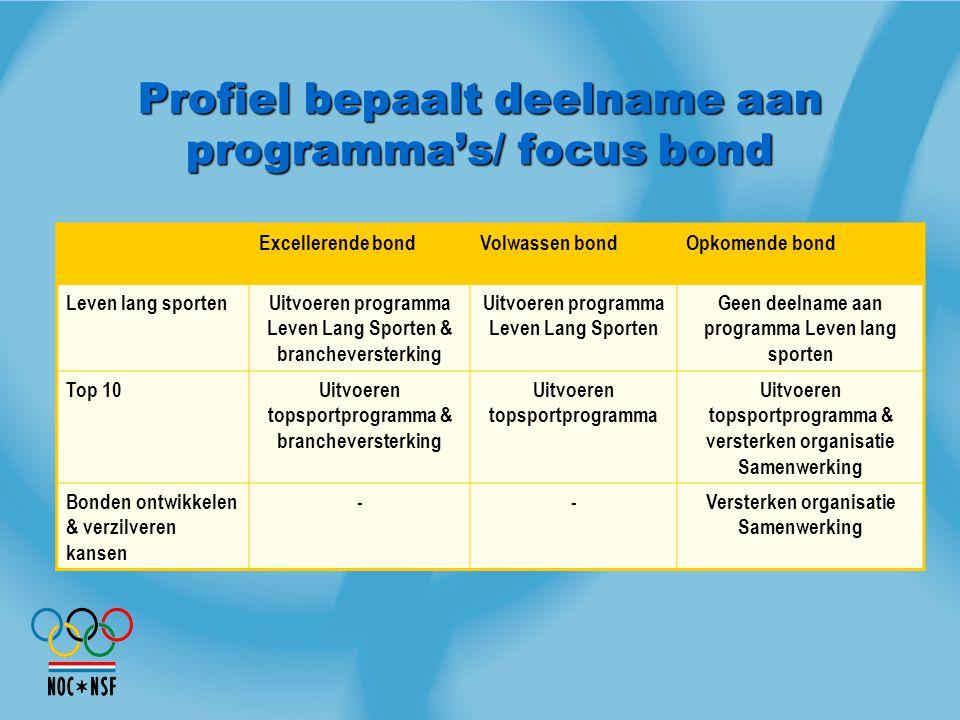 Profiel bepaalt deelname aan programma's/ focus bond Excellerende bondVolwassen bondOpkomende bond Leven lang sportenUitvoeren programma Leven Lang Sp
