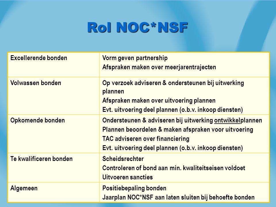 Rol NOC*NSF Excellerende bondenVorm geven partnership Afspraken maken over meerjarentrajecten Volwassen bondenOp verzoek adviseren & ondersteunen bij