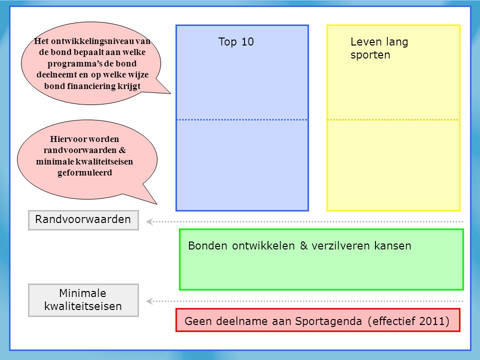 Minimale kwaliteitseisen Top 10Leven lang sporten Bonden ontwikkelen & verzilveren kansen Randvoorwaarden Geen deelname aan Sportagenda (effectief 201