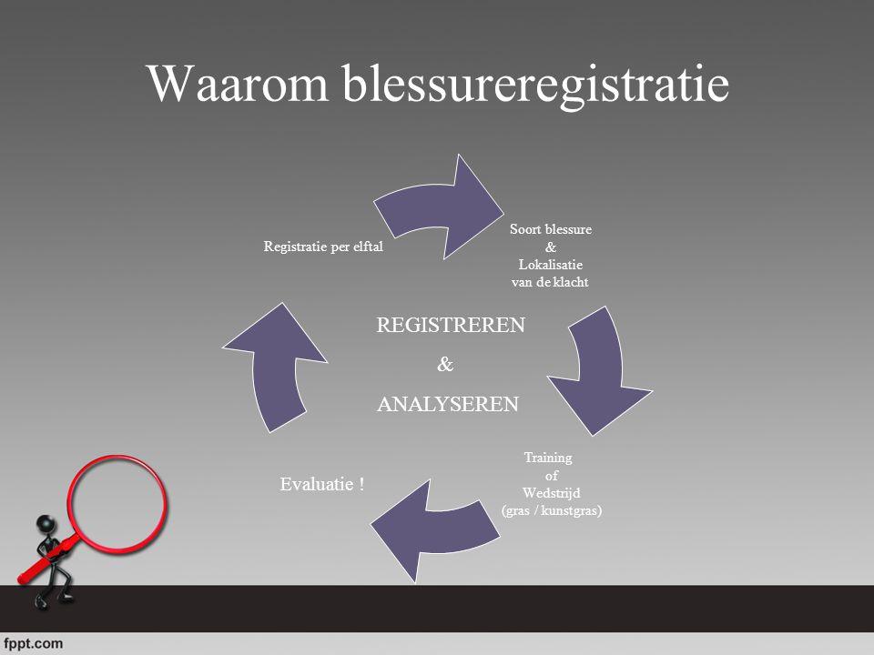Waarom blessureregistratie Soort blessure & Lokalisatie van de klacht Training of Wedstrijd (gras / kunstgras) Evaluatie ! Registratie per elftal REGI
