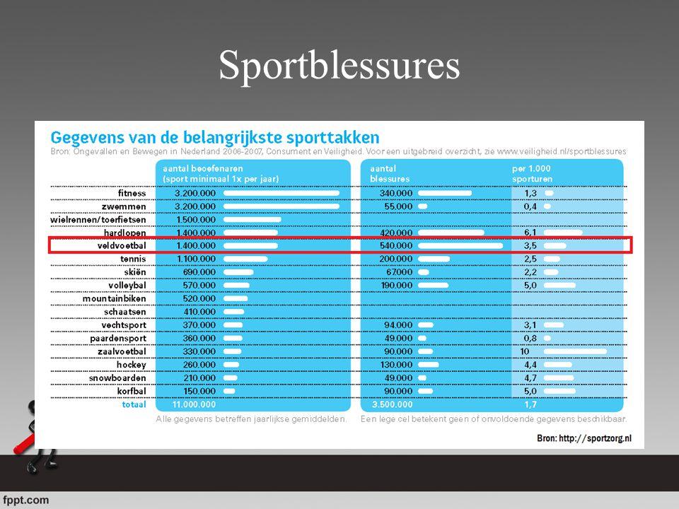 Sportblessures